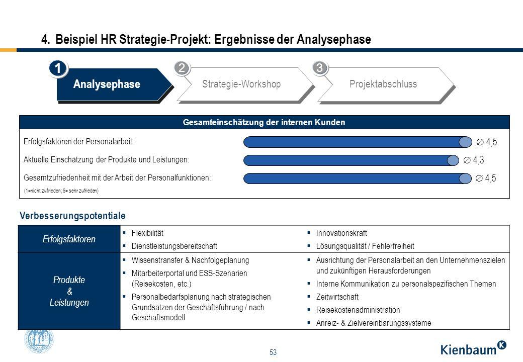53 4. Beispiel HR Strategie-Projekt: Ergebnisse der Analysephase Analysephase Strategie-WorkshopProjektabschluss Gesamteinschätzung der internen Kunde