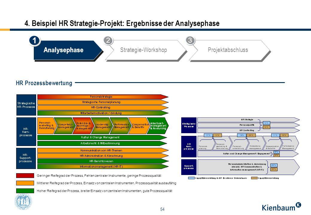 54 4. Beispiel HR Strategie-Projekt: Ergebnisse der Analysephase Geringer Reifegrad der Prozess, Fehlen zentraler Instrumente, geringe Prozessqualität