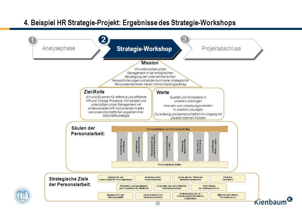 55 4. Beispiel HR Strategie-Projekt: Ergebnisse des Strategie-Workshops Säulen der Personalarbeit: Strategische Ziele der Personalarbeit: Mission Wir