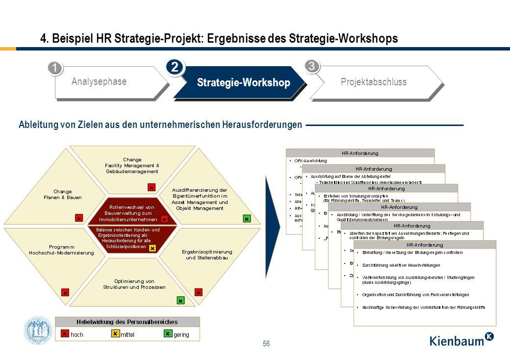 56 4. Beispiel HR Strategie-Projekt: Ergebnisse des Strategie-Workshops Analysephase Strategie-Workshop Projektabschluss 2 1 3 Ableitung von Zielen au