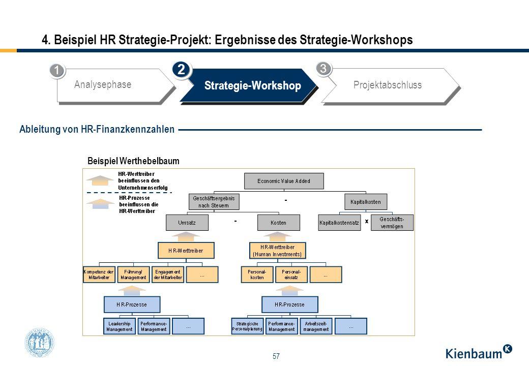 57 4. Beispiel HR Strategie-Projekt: Ergebnisse des Strategie-Workshops Beispiel Werthebelbaum Analysephase Strategie-Workshop Projektabschluss 2 1 3