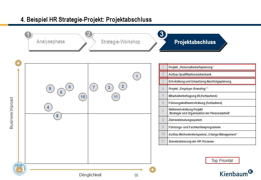 58 4. Beispiel HR Strategie-Projekt: Projektabschluss Business Impoact - + + Dringlichkeit 1 Projekt Personalbedarfsplanung 2 Aufbau Qualifikationsdat