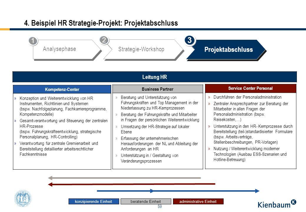 59 4. Beispiel HR Strategie-Projekt: Projektabschluss administrative Einheitberatende Einheitkonzipierende Einheit Kompetenz-Center »Konzeption und We