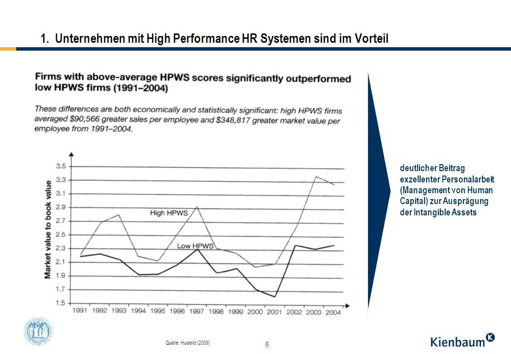 6 1. Unternehmen mit High Performance HR Systemen sind im Vorteil Quelle: Huselid (2009) deutlicher Beitrag exzellenter Personalarbeit (Management von