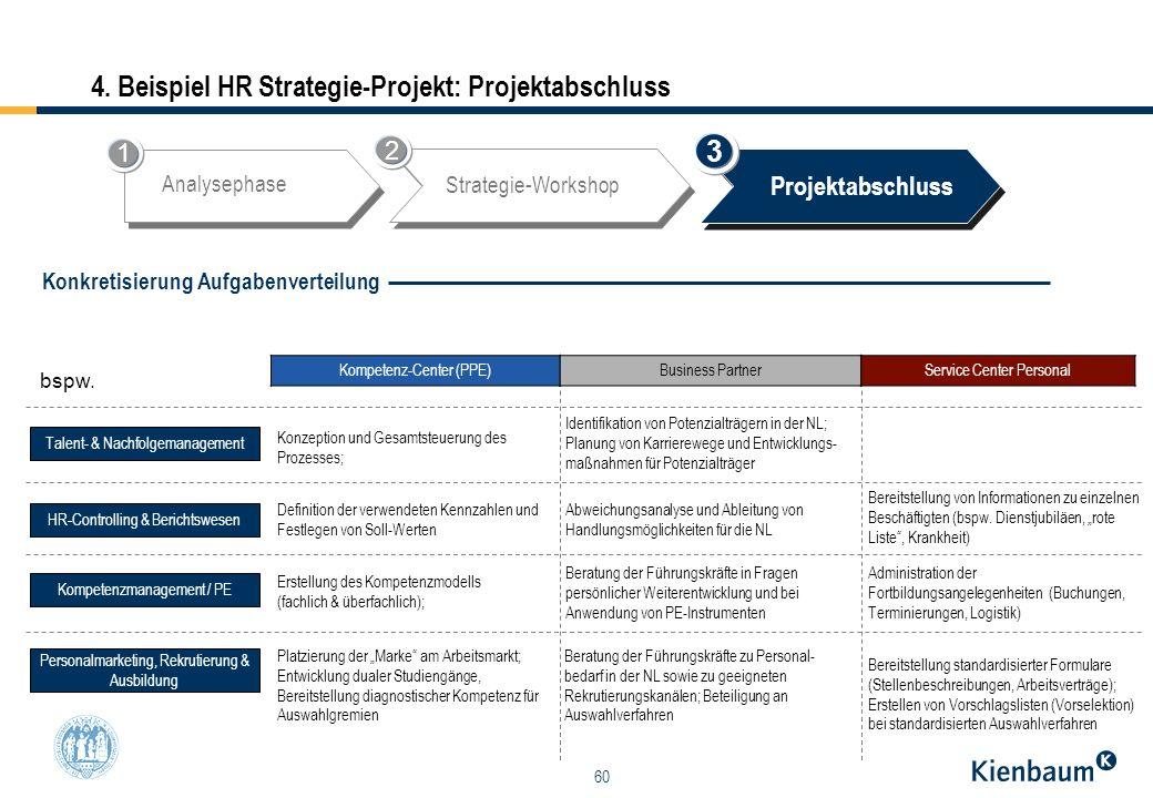 60 4. Beispiel HR Strategie-Projekt: Projektabschluss Kompetenz-Center (PPE)Business PartnerService Center Personal Konzeption und Gesamtsteuerung des