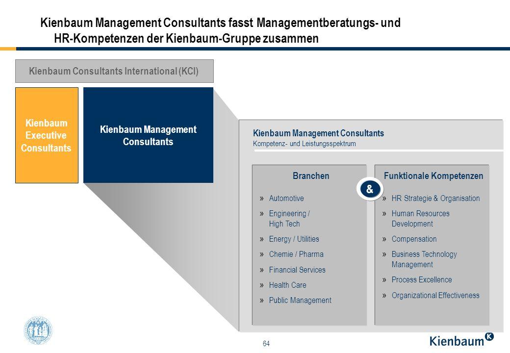 64 Kienbaum Management Consultants fasst Managementberatungs- und HR-Kompetenzen der Kienbaum-Gruppe zusammen Kienbaum Executive Consultants Kienbaum