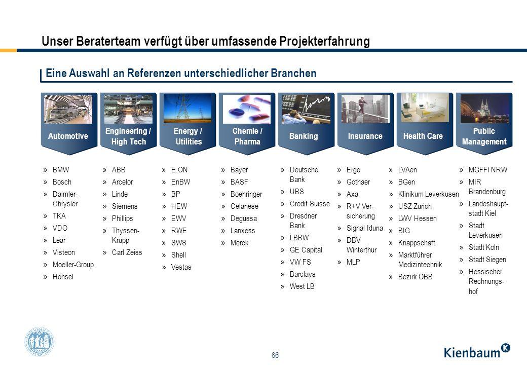 66 Unser Beraterteam verfügt über umfassende Projekterfahrung » BMW » Bosch » Daimler- Chrysler » TKA » VDO » Lear » Visteon » Moeller-Group » Honsel