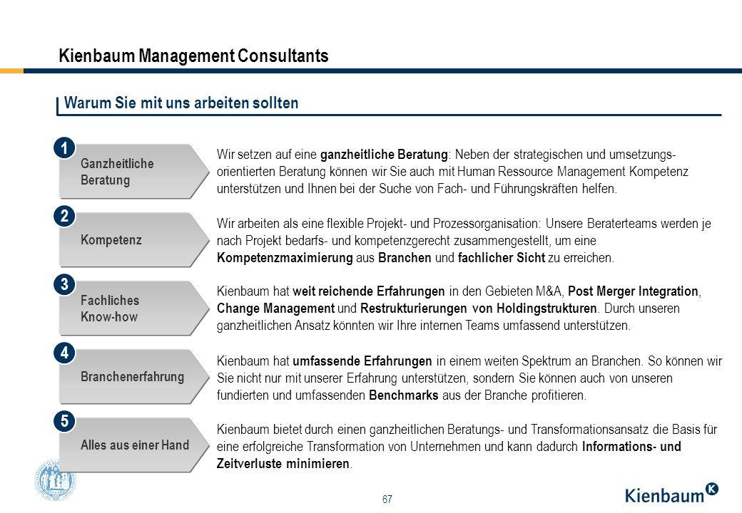 67 Kienbaum Management Consultants Wir setzen auf eine ganzheitliche Beratung : Neben der strategischen und umsetzungs- orientierten Beratung können w