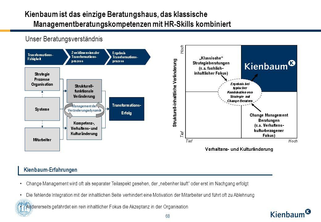 68 Kienbaum ist das einzige Beratungshaus, das klassische Managementberatungskompetenzen mit HR-Skills kombiniert Unser Beratungsverständnis Managemen