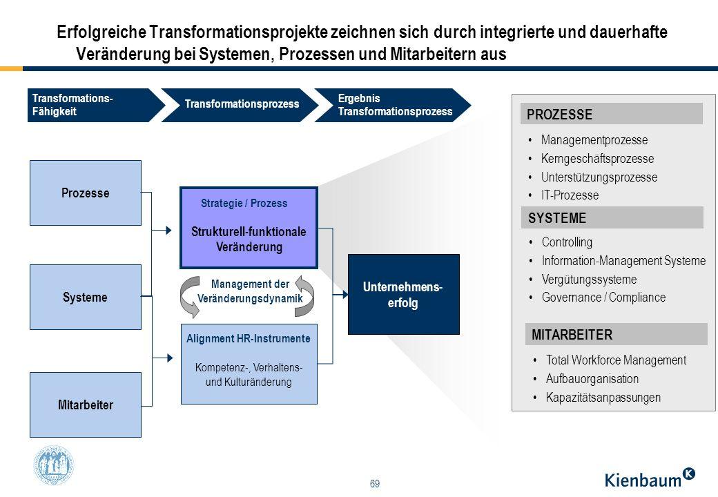 69 Erfolgreiche Transformationsprojekte zeichnen sich durch integrierte und dauerhafte Veränderung bei Systemen, Prozessen und Mitarbeitern aus MITARB