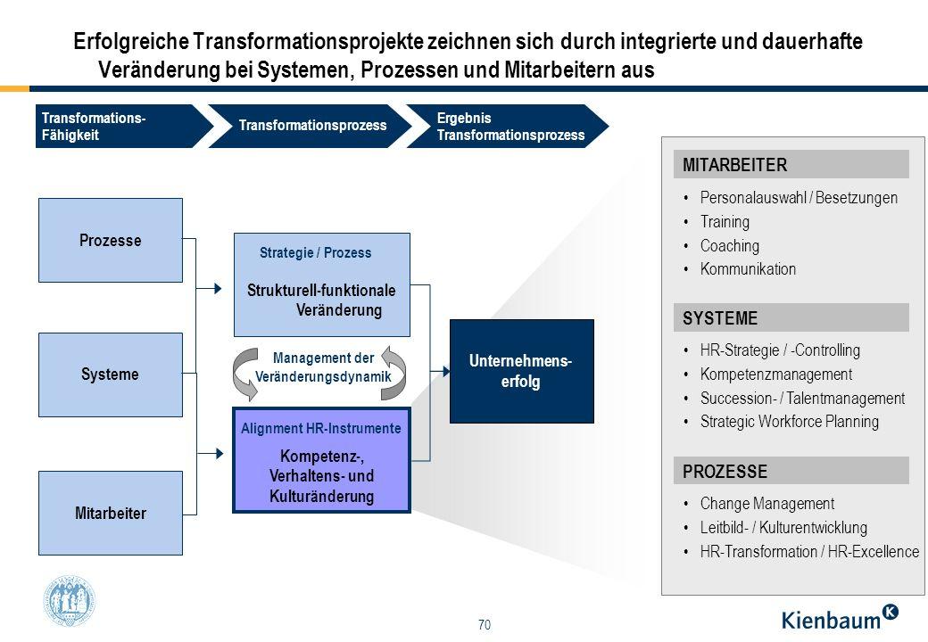 70 Erfolgreiche Transformationsprojekte zeichnen sich durch integrierte und dauerhafte Veränderung bei Systemen, Prozessen und Mitarbeitern aus MITARB