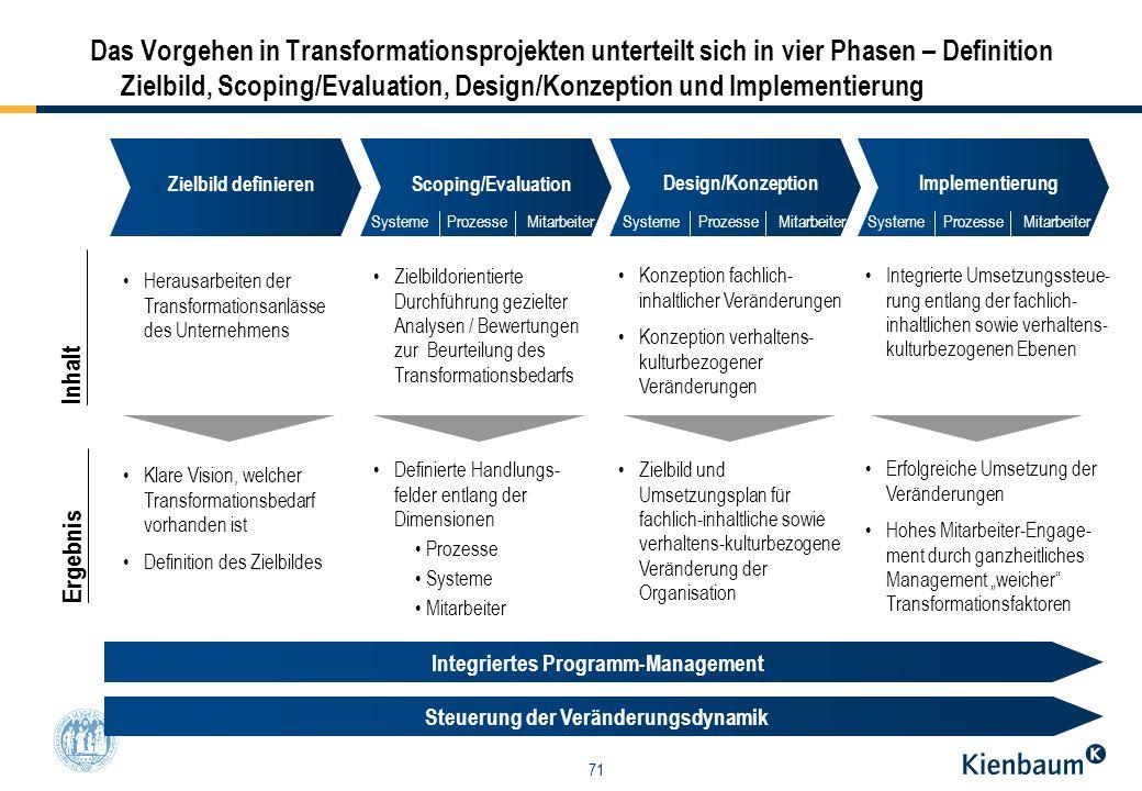 71 Das Vorgehen in Transformationsprojekten unterteilt sich in vier Phasen – Definition Zielbild, Scoping/Evaluation, Design/Konzeption und Implementi