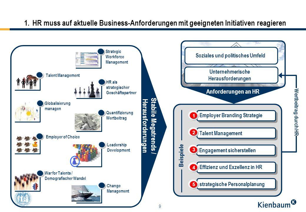 9 1.HR muss auf aktuelle Business-Anforderungen mit geeigneten Initiativen reagieren Talent Management Globalisierung managen Employer of Choice Strat