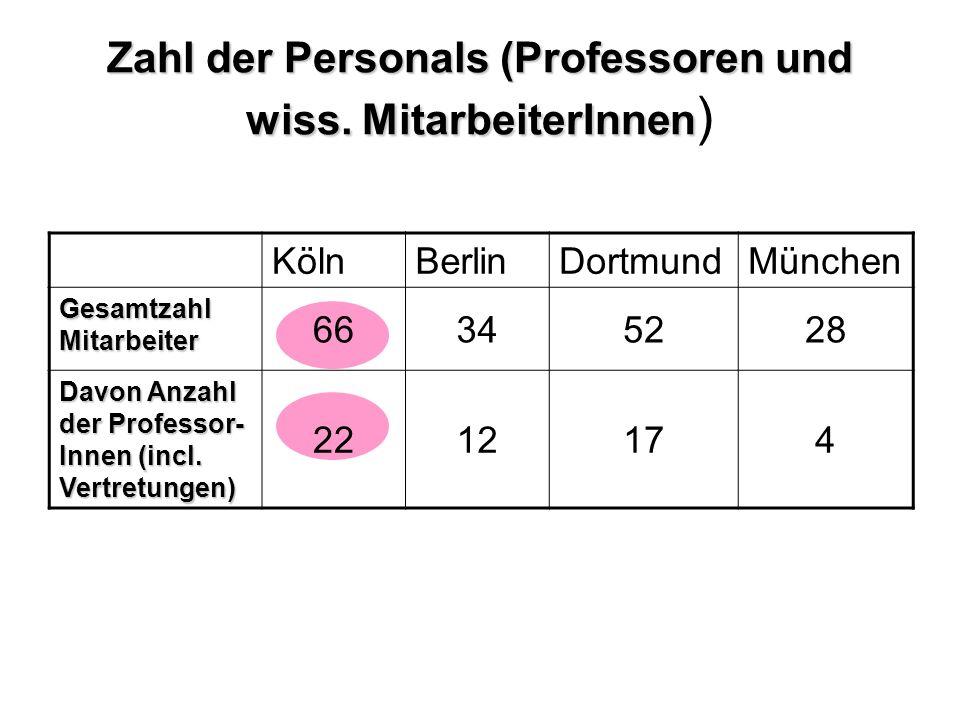 Zahl der Personals (Professoren und wiss. MitarbeiterInnen Zahl der Personals (Professoren und wiss. MitarbeiterInnen ) KölnBerlinDortmundMünchen Gesa
