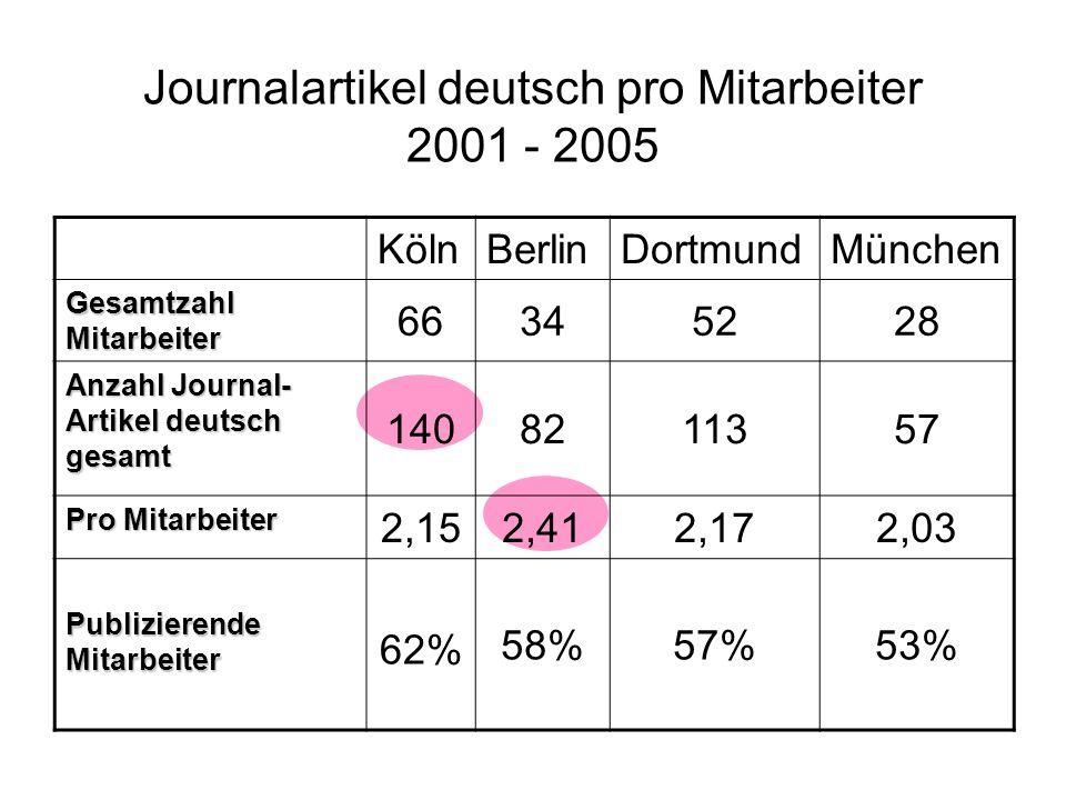 Journalartikel deutsch pro Mitarbeiter 2001 - 2005 KölnBerlinDortmundMünchen Gesamtzahl Mitarbeiter 66345228 Anzahl Journal- Artikel deutsch gesamt 1408211357 Pro Mitarbeiter 2,152,412,172,03 Publizierende Mitarbeiter 62% 58%57%53%