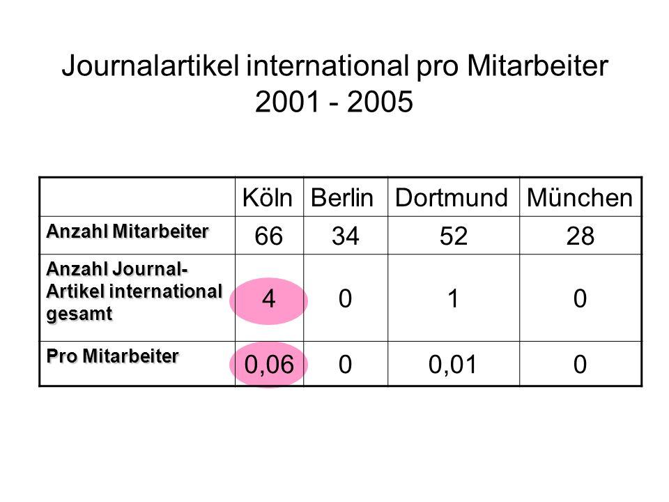 Journalartikel international pro Mitarbeiter 2001 - 2005 KölnBerlinDortmundMünchen Anzahl Mitarbeiter 66345228 Anzahl Journal- Artikel international gesamt 4010 Pro Mitarbeiter 0,0600,010