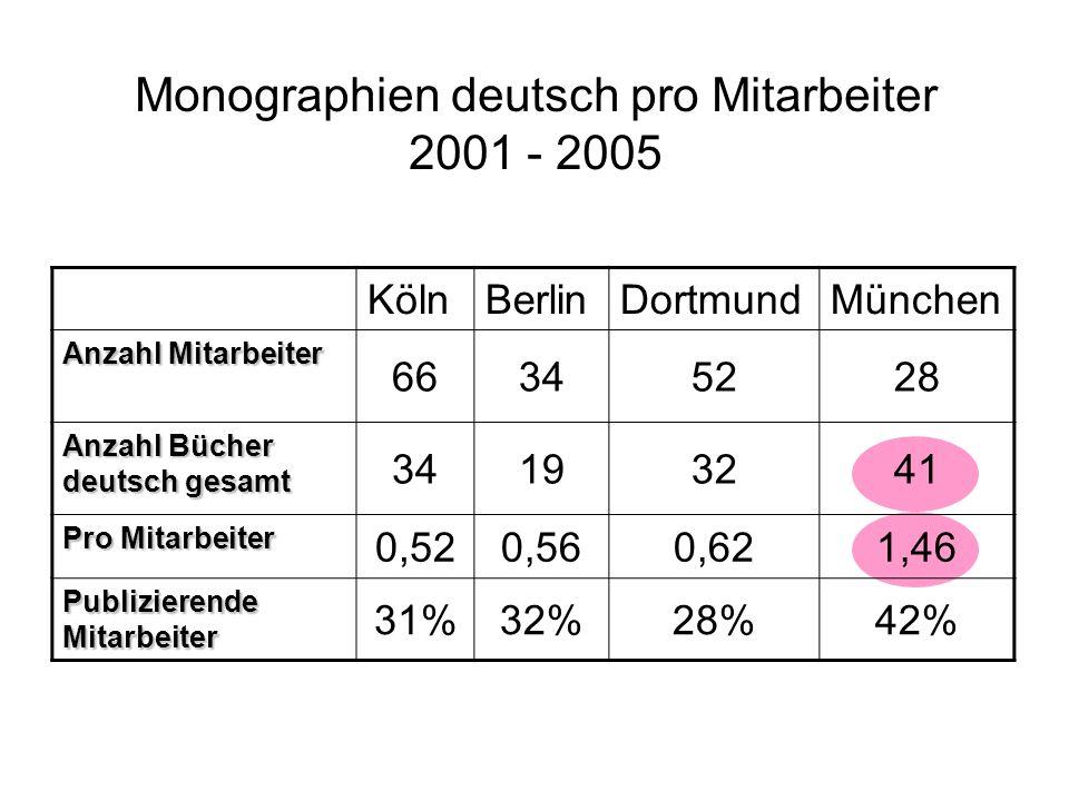 Monographien deutsch pro Mitarbeiter 2001 - 2005 KölnBerlinDortmundMünchen Anzahl Mitarbeiter 66345228 Anzahl Bücher deutsch gesamt 34193241 Pro Mitarbeiter 0,520,560,621,46 Publizierende Mitarbeiter 31%32%28%42%