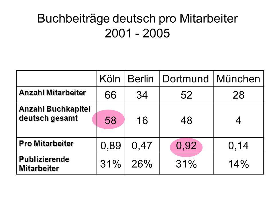 Buchbeiträge deutsch pro Mitarbeiter 2001 - 2005 KölnBerlinDortmundMünchen Anzahl Mitarbeiter 66345228 Anzahl Buchkapitel deutsch gesamt 5816484 Pro Mitarbeiter 0,890,470,920,14 Publizierende Mitarbeiter 31%26%31%14%