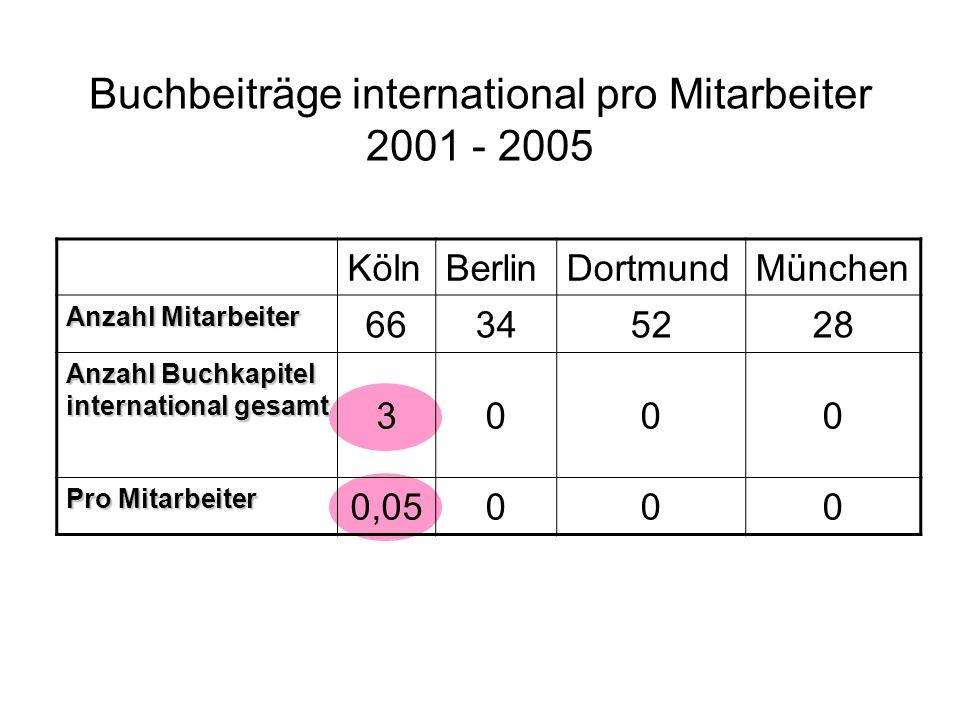 Buchbeiträge international pro Mitarbeiter 2001 - 2005 KölnBerlinDortmundMünchen Anzahl Mitarbeiter 66345228 Anzahl Buchkapitel international gesamt 3000 Pro Mitarbeiter 0,05000