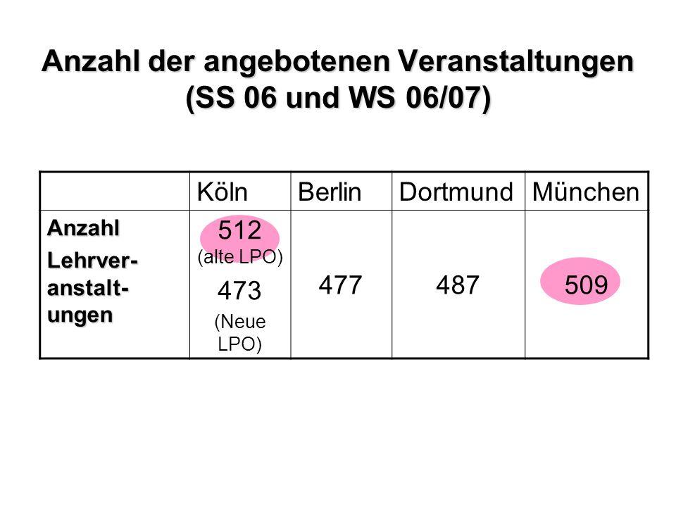 Anzahl der angebotenen Veranstaltungen (SS 06 und WS 06/07) KölnBerlinDortmundMünchen Anzahl Lehrver- anstalt- ungen 512 (alte LPO) 473 (Neue LPO) 477