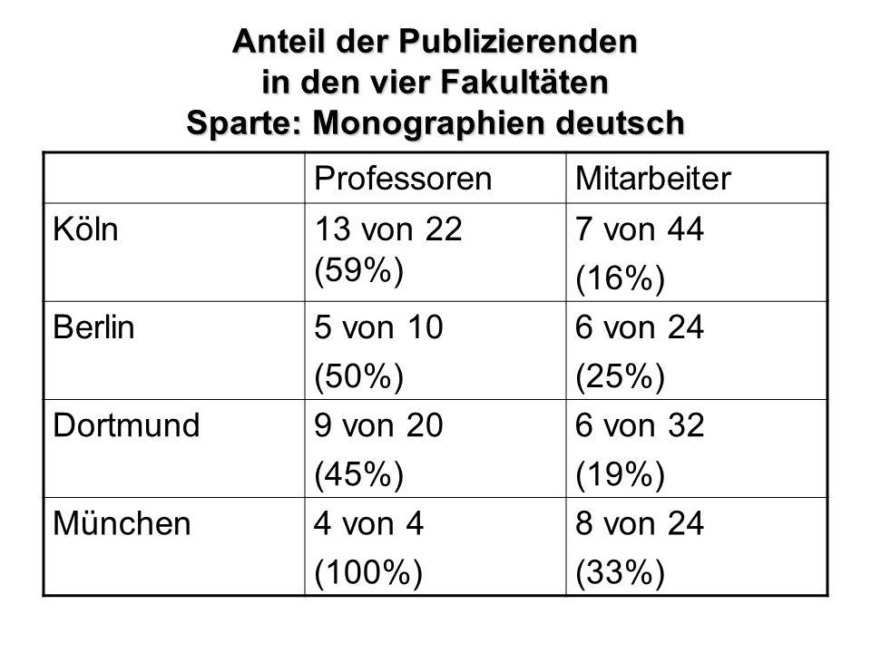 Anteil der Publizierenden in den vier Fakultäten Sparte: Monographien deutsch ProfessorenMitarbeiter Köln13 von 22 (59%) 7 von 44 (16%) Berlin5 von 10 (50%) 6 von 24 (25%) Dortmund9 von 20 (45%) 6 von 32 (19%) München4 von 4 (100%) 8 von 24 (33%)