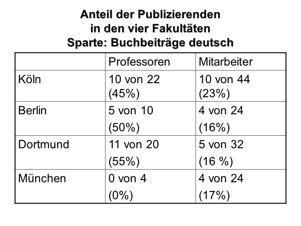 Anteil der Publizierenden in den vier Fakultäten Sparte: Buchbeiträge deutsch ProfessorenMitarbeiter Köln10 von 22 (45%) 10 von 44 (23%) Berlin5 von 10 (50%) 4 von 24 (16%) Dortmund11 von 20 (55%) 5 von 32 (16 %) München0 von 4 (0%) 4 von 24 (17%)