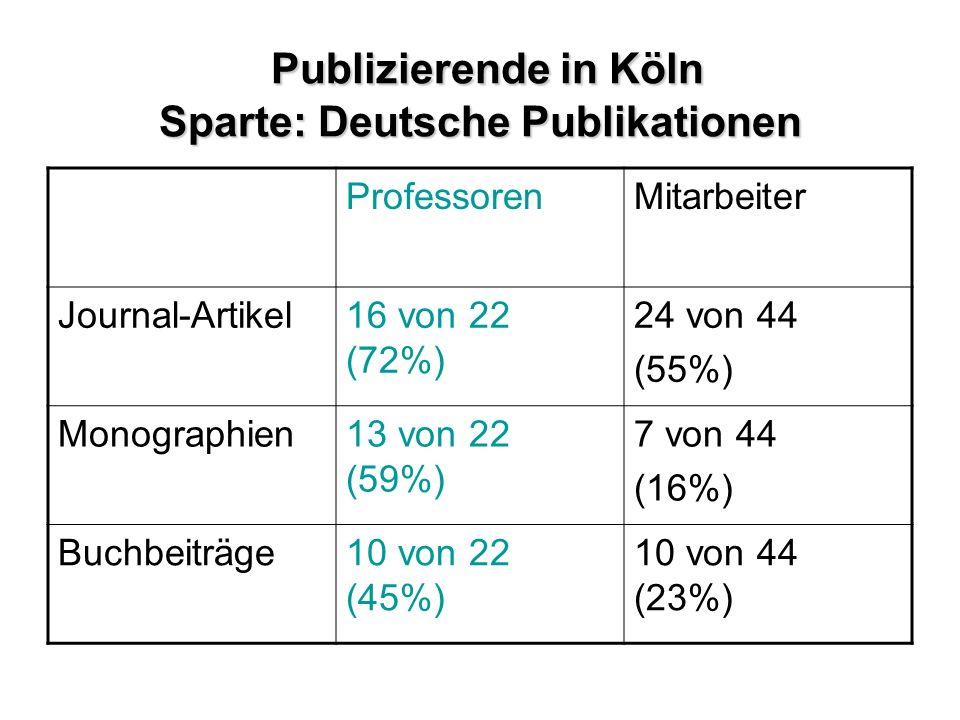 Publizierende in Köln Sparte: Deutsche Publikationen ProfessorenMitarbeiter Journal-Artikel16 von 22 (72%) 24 von 44 (55%) Monographien13 von 22 (59%) 7 von 44 (16%) Buchbeiträge10 von 22 (45%) 10 von 44 (23%)