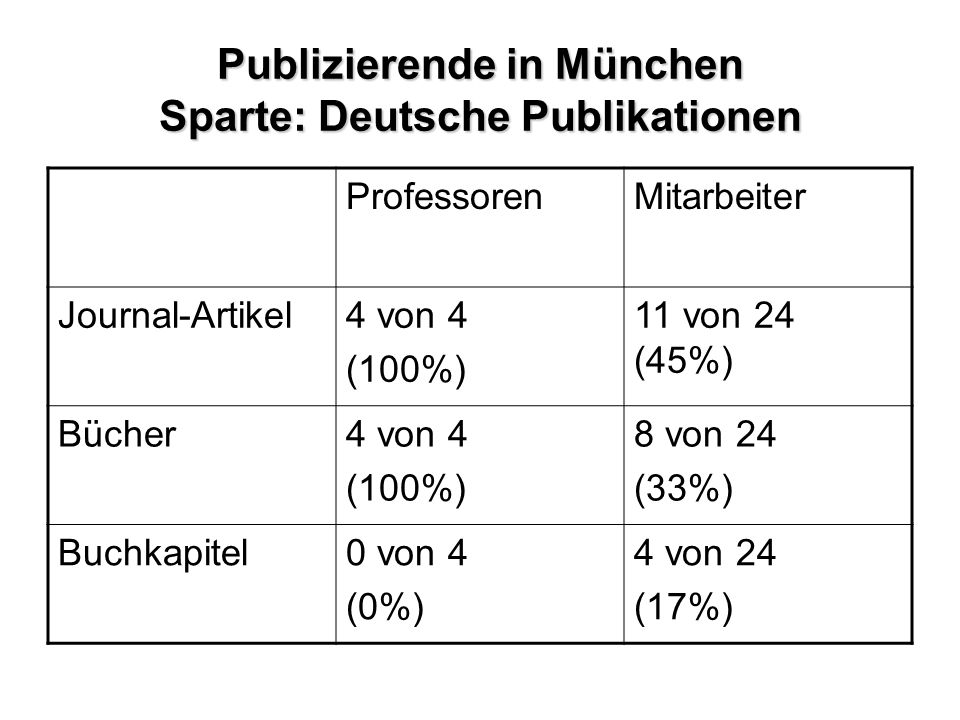 Publizierende in München Sparte: Deutsche Publikationen ProfessorenMitarbeiter Journal-Artikel4 von 4 (100%) 11 von 24 (45%) Bücher4 von 4 (100%) 8 von 24 (33%) Buchkapitel0 von 4 (0%) 4 von 24 (17%)