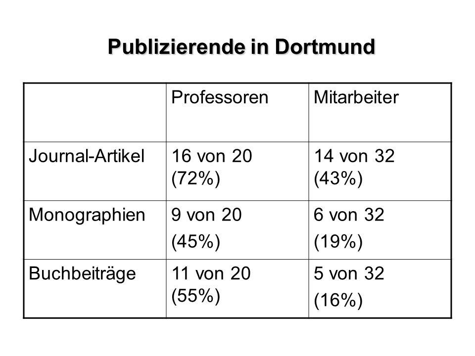 ProfessorenMitarbeiter Journal-Artikel16 von 20 (72%) 14 von 32 (43%) Monographien9 von 20 (45%) 6 von 32 (19%) Buchbeiträge11 von 20 (55%) 5 von 32 (16%) Publizierende in Dortmund