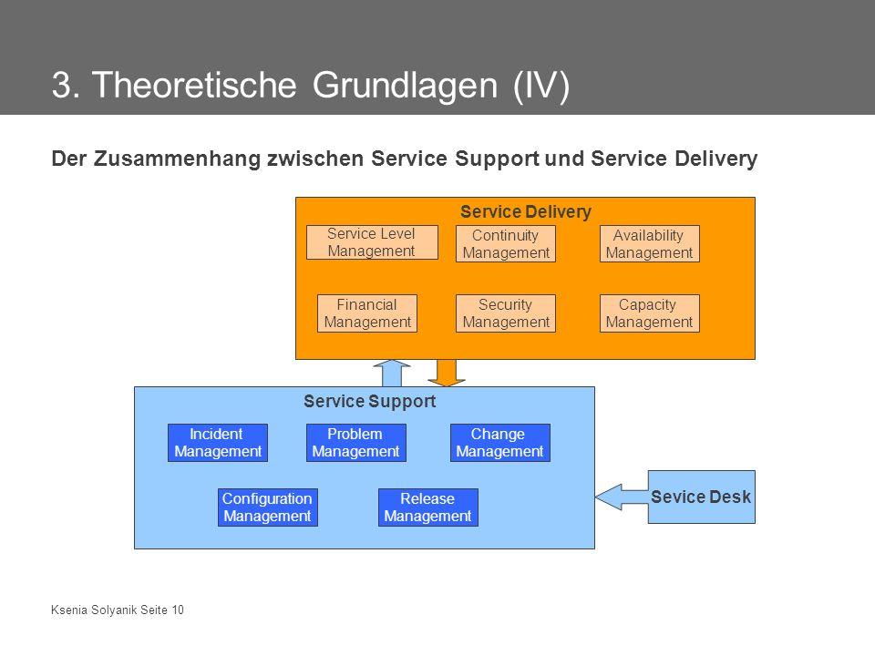 Ksenia Solyanik Seite 10 3. Theoretische Grundlagen (IV) Der Zusammenhang zwischen Service Support und Service Delivery Service Support Incident Manag