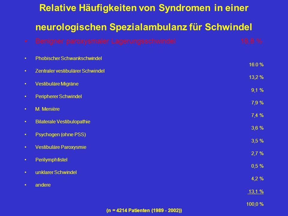 Relative Häufigkeiten von Syndromen in einer neurologischen Spezialambulanz für Schwindel Benigner paroxysmaler Lagerungsschwindel 18,8 % Phobischer S