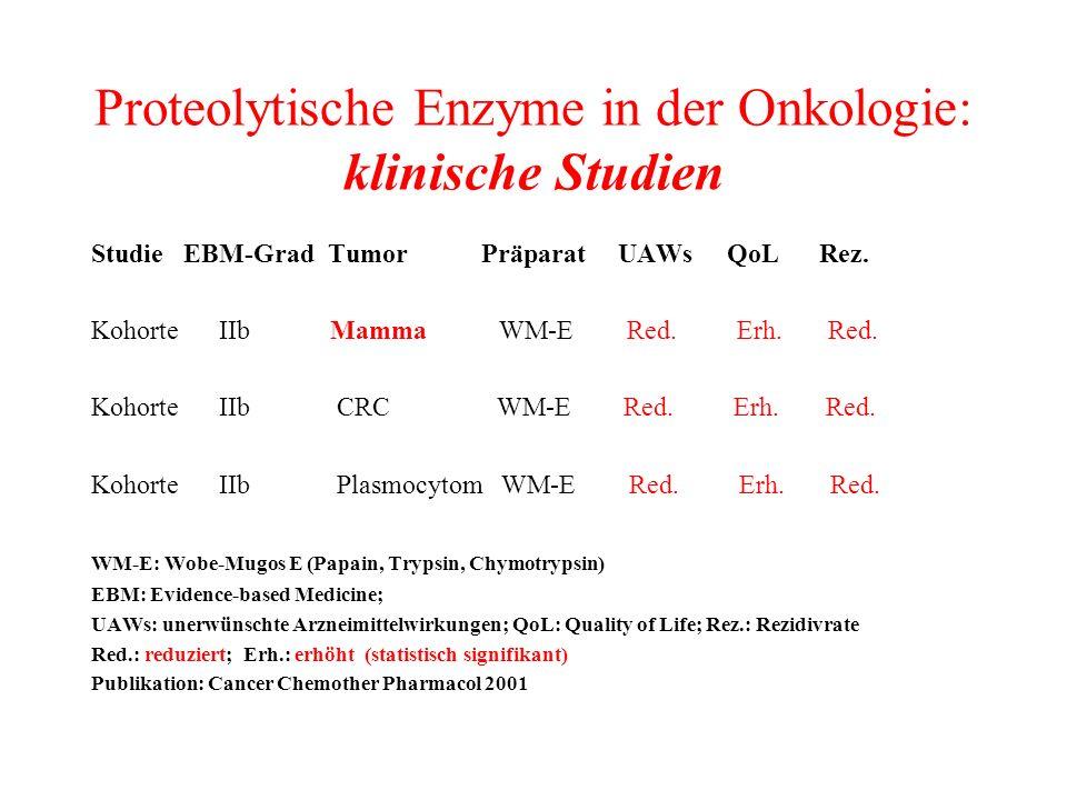 Proteolytische Enzyme in der Onkologie: klinische Studien Studie EBM-Grad Tumor Präparat UAWs QoL Rez. Kohorte IIb Mamma WM-E Red. Erh. Red. Kohorte I