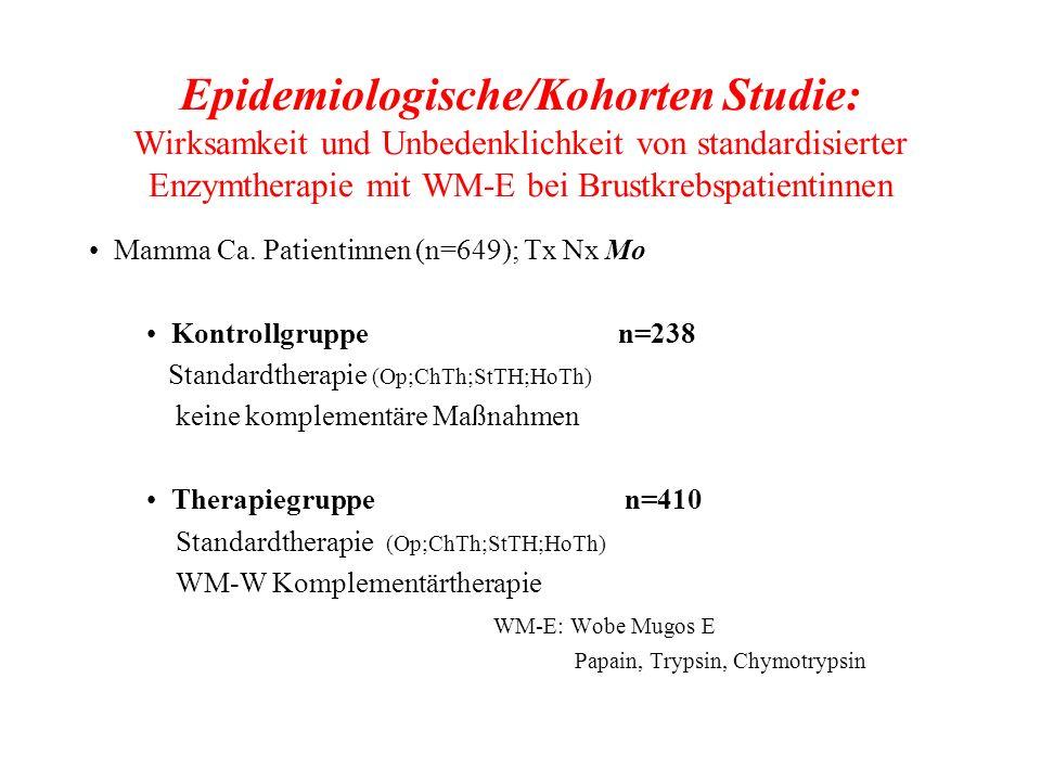 Epidemiologische/Kohorten Studie: Wirksamkeit und Unbedenklichkeit von standardisierter Enzymtherapie mit WM-E bei Brustkrebspatientinnen Mamma Ca. Pa