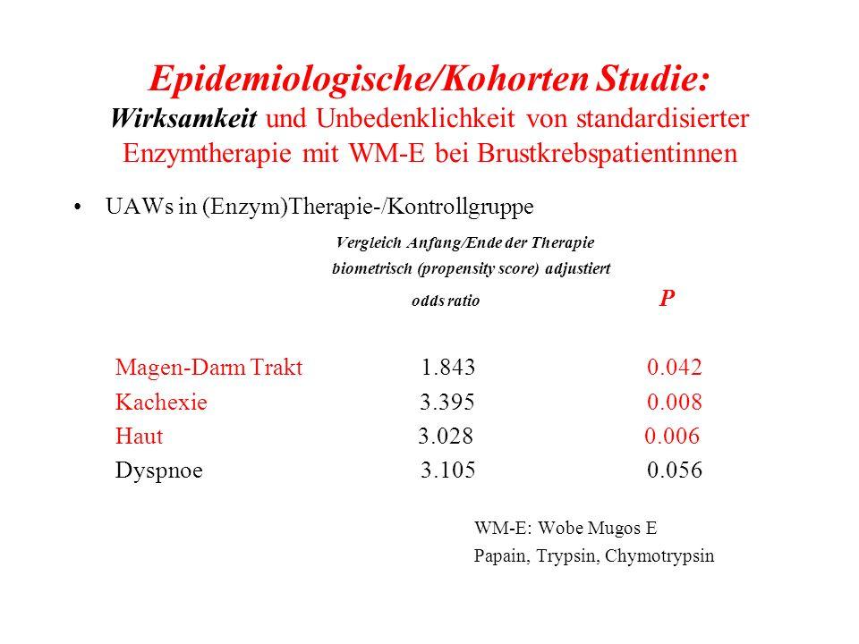 Epidemiologische/Kohorten Studie: Wirksamkeit und Unbedenklichkeit von standardisierter Enzymtherapie mit WM-E bei Brustkrebspatientinnen UAWs in (Enz