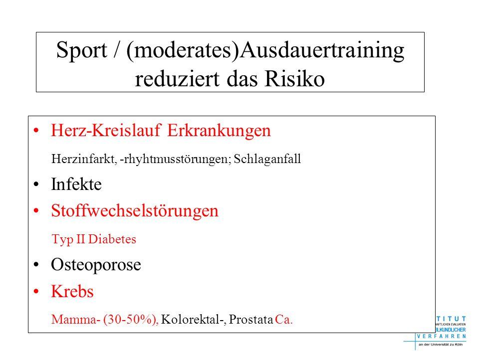 Sport / (moderates)Ausdauertraining reduziert das Risiko Herz-Kreislauf Erkrankungen Herzinfarkt, -rhyhtmusstörungen; Schlaganfall Infekte Stoffwechse
