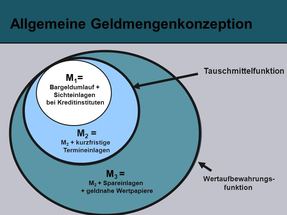 Allgemeine Geldmengenkonzeption M 1 = Bargeldumlauf + Sichteinlagen bei Kreditinstituten M 2 = M 2 + kurzfristige Termineinlagen M 3 = M 2 + Spareinlagen + geldnahe Wertpapiere Tauschmittelfunktion Wertaufbewahrungs- funktion