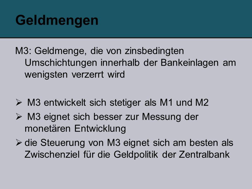 Geldmengen M3: Geldmenge, die von zinsbedingten Umschichtungen innerhalb der Bankeinlagen am wenigsten verzerrt wird M3 entwickelt sich stetiger als M1 und M2 M3 eignet sich besser zur Messung der monetären Entwicklung die Steuerung von M3 eignet sich am besten als Zwischenziel für die Geldpolitik der Zentralbank