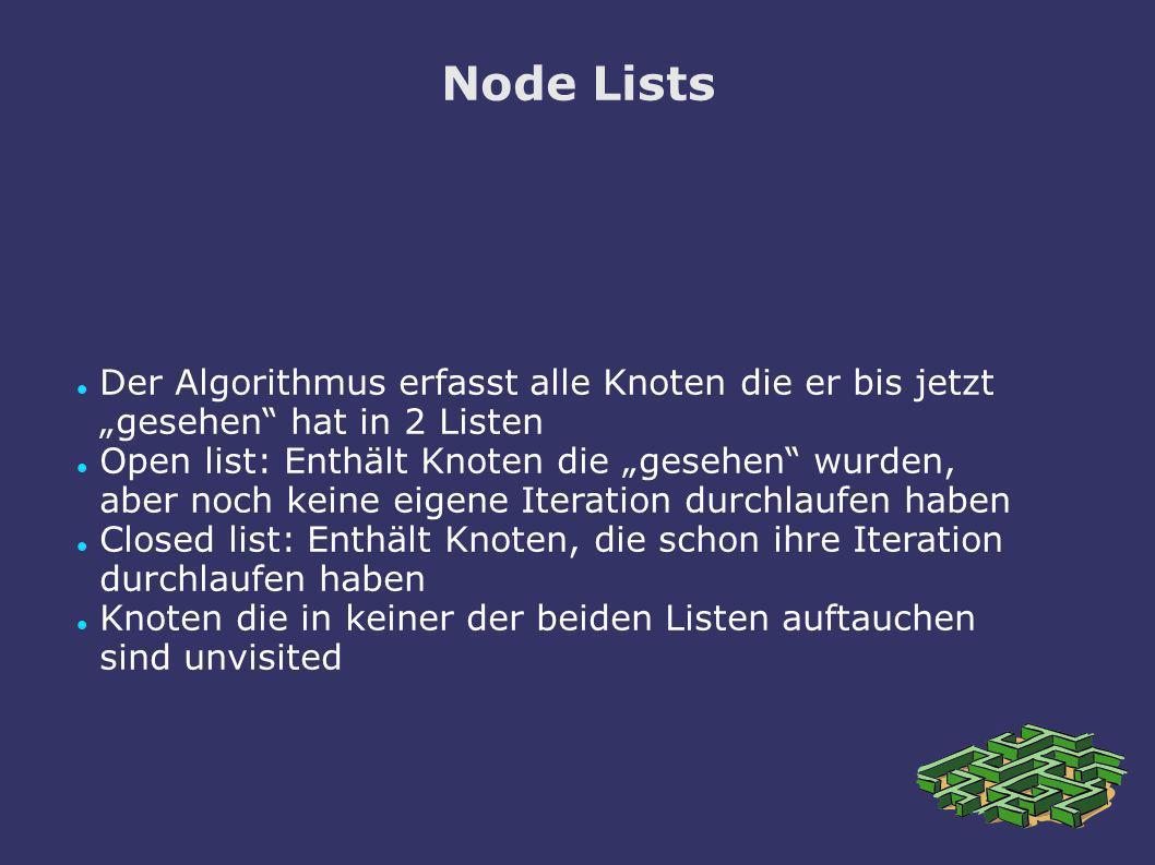 Node Lists Der Algorithmus erfasst alle Knoten die er bis jetzt gesehen hat in 2 Listen Open list: Enthält Knoten die gesehen wurden, aber noch keine