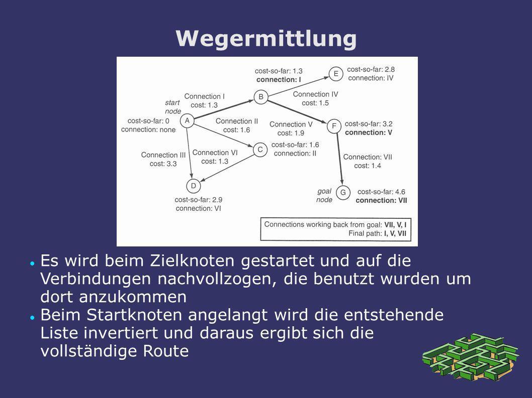 Wegermittlung Es wird beim Zielknoten gestartet und auf die Verbindungen nachvollzogen, die benutzt wurden um dort anzukommen Beim Startknoten angelan