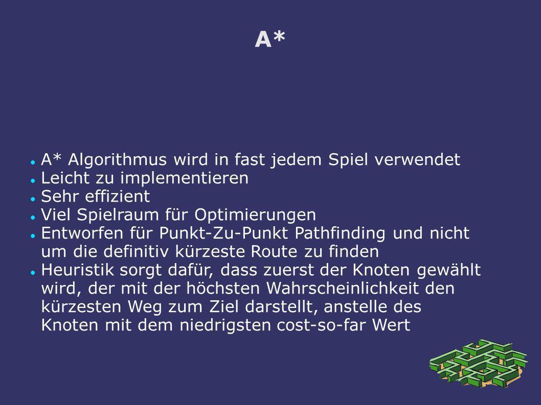 A* A* Algorithmus wird in fast jedem Spiel verwendet Leicht zu implementieren Sehr effizient Viel Spielraum für Optimierungen Entworfen für Punkt-Zu-P