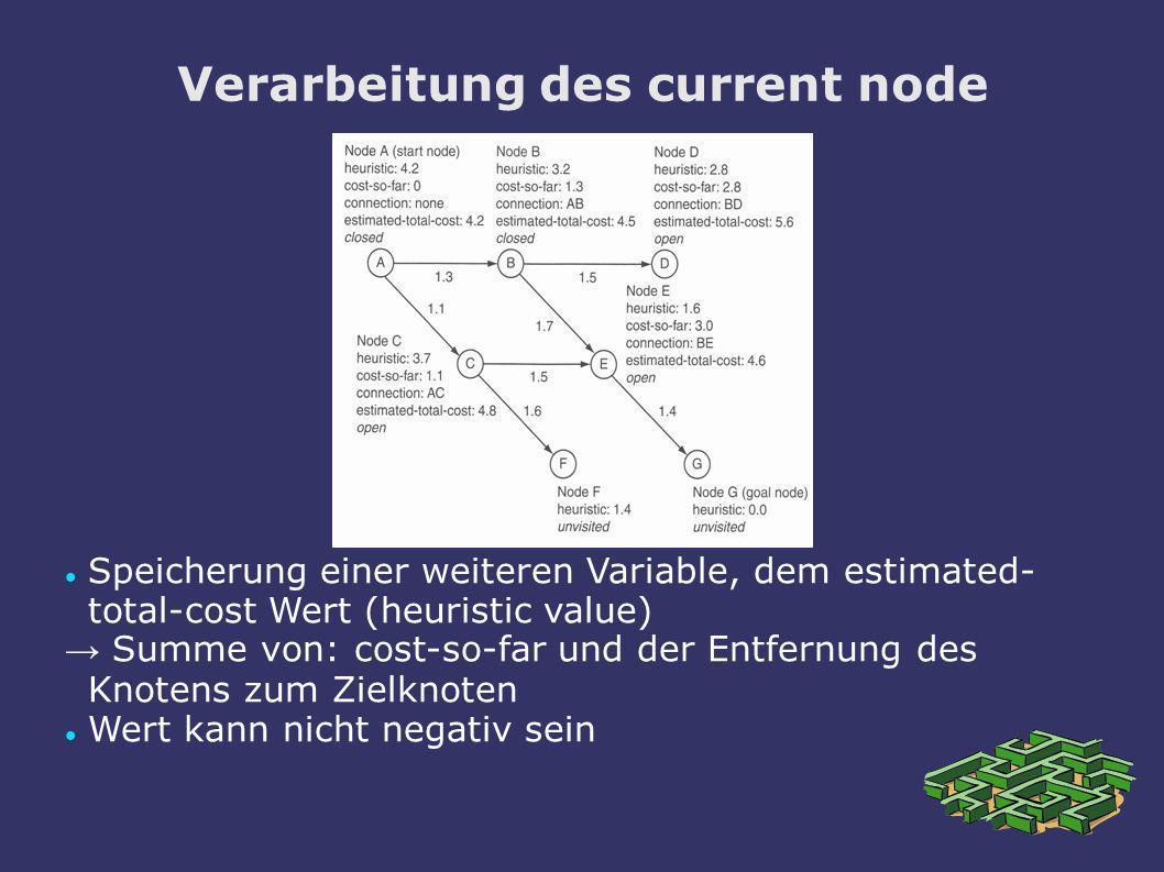Verarbeitung des current node Speicherung einer weiteren Variable, dem estimated- total-cost Wert (heuristic value) Summe von: cost-so-far und der Ent