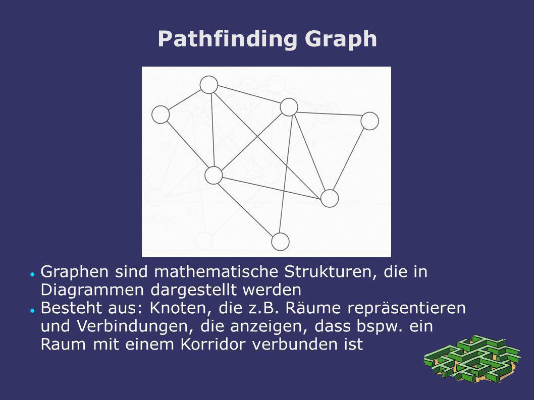 Pathfinding Graph Graphen sind mathematische Strukturen, die in Diagrammen dargestellt werden Besteht aus: Knoten, die z.B. Räume repräsentieren und V