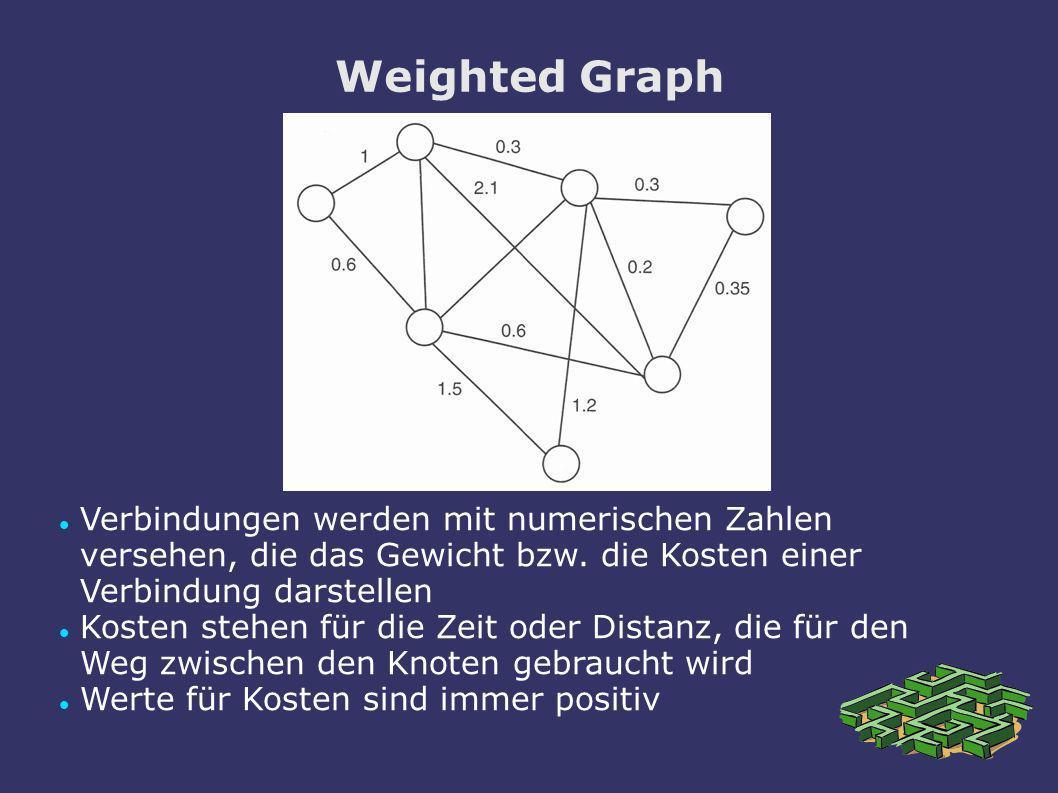Weighted Graph Verbindungen werden mit numerischen Zahlen versehen, die das Gewicht bzw. die Kosten einer Verbindung darstellen Kosten stehen für die