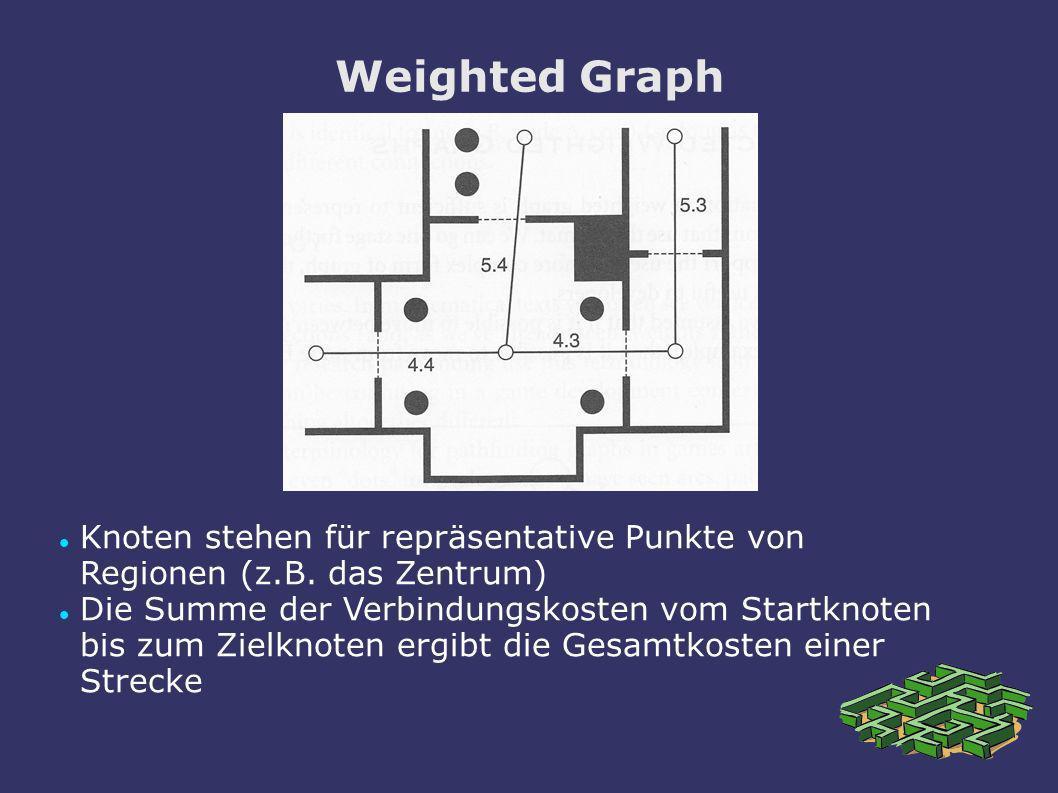 Weighted Graph Knoten stehen für repräsentative Punkte von Regionen (z.B. das Zentrum) Die Summe der Verbindungskosten vom Startknoten bis zum Zielkno