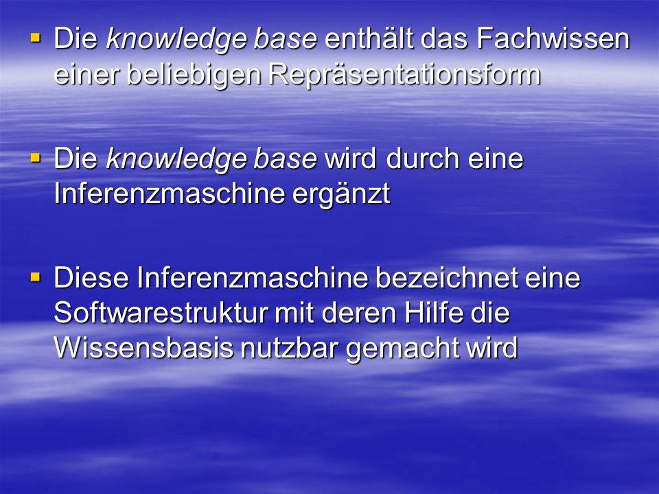 Die knowledge base enthält das Fachwissen einer beliebigen Repräsentationsform Die knowledge base enthält das Fachwissen einer beliebigen Repräsentationsform Die knowledge base wird durch eine Inferenzmaschine ergänzt Die knowledge base wird durch eine Inferenzmaschine ergänzt Diese Inferenzmaschine bezeichnet eine Softwarestruktur mit deren Hilfe die Wissensbasis nutzbar gemacht wird Diese Inferenzmaschine bezeichnet eine Softwarestruktur mit deren Hilfe die Wissensbasis nutzbar gemacht wird
