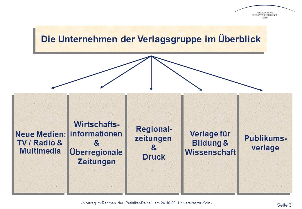 Seite 3 - Vortrag im Rahmen der Praktiker-Reihe am 24.10.00, Universität zu Köln - Die Unternehmen der Verlagsgruppe im Überblick Publikums- verlage P