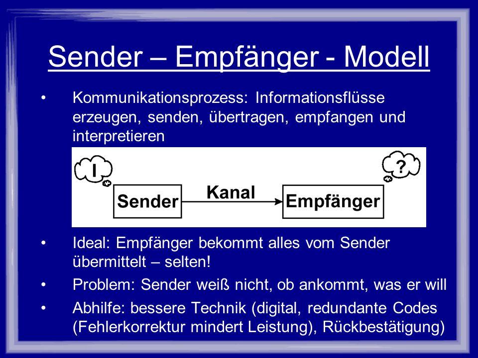 Sender – Empfänger - Modell Kommunikationsprozess: Informationsflüsse erzeugen, senden, übertragen, empfangen und interpretieren Bild: Sender-Empfänge