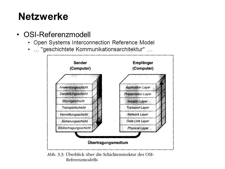 Netzwerke OSI-Referenzmodell Open Systems Interconnection Reference Model … geschichtete Kommunikationsarchitektur …