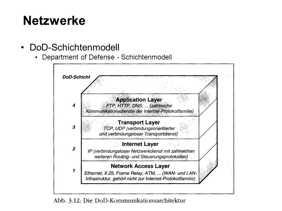Netzwerke DoD-Schichtenmodell Department of Defense - Schichtenmodell