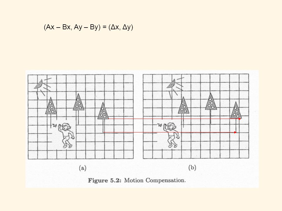 Blockzerlegung Blockvergleich Blocksuche Bewegungsvektorermittlung Bewegungsvektorkorrektur Schätzfehlerkodierung Bewegungsvektorkodierung Teilschritte der Motion Compensation